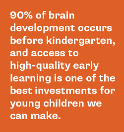 90% of brain development occurs before kindergarten, and access to high-quality early learning is one of the best investments we can make for young children.
