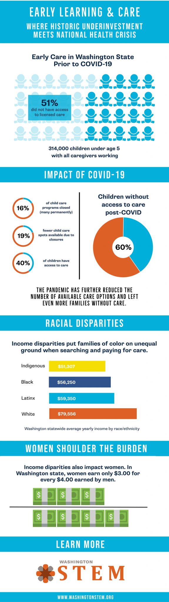 infographic about the child care crisis